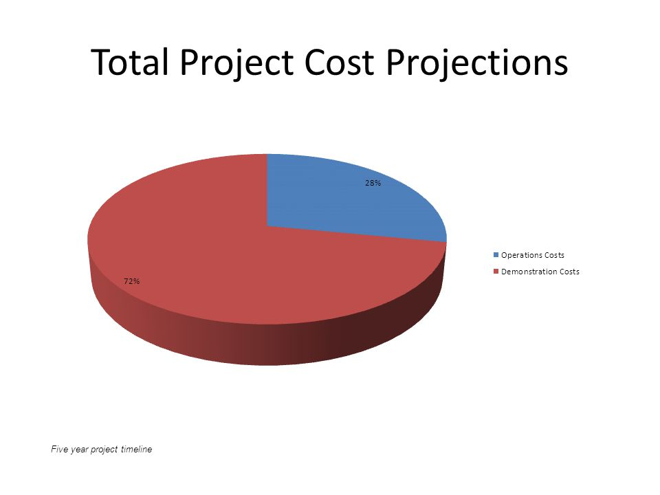 Total Project Cost Projections Five year project timeline