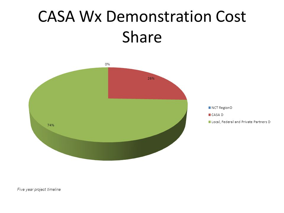 CASA Wx Demonstration Cost Share Five year project timeline