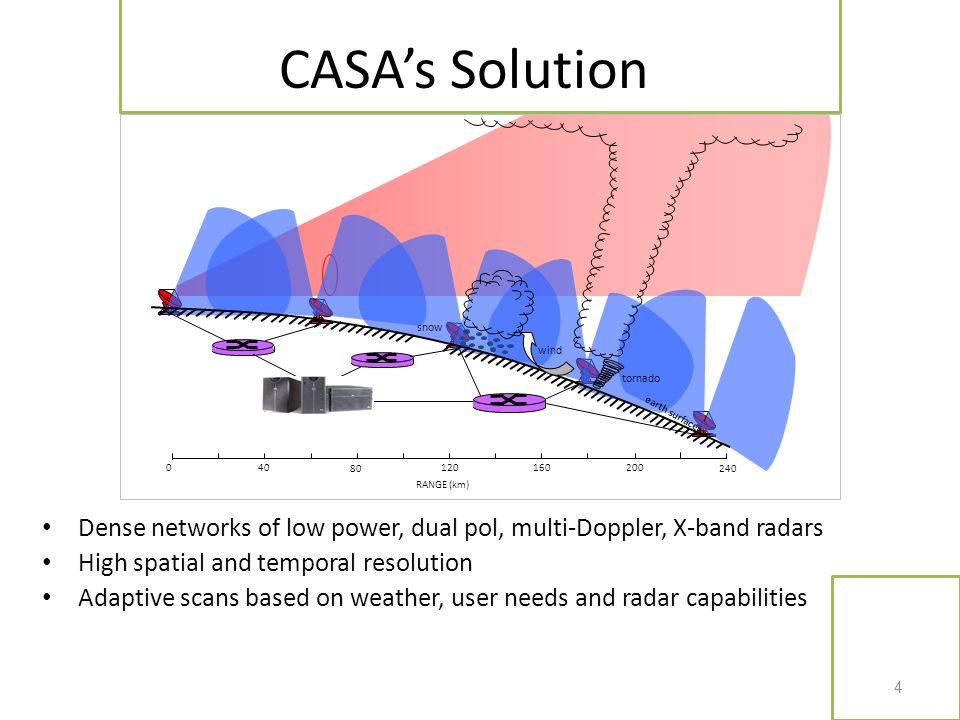 Dense networks of low power, dual pol, multi-Doppler, X-band radars High spatial and temporal resolution Adaptive scans based on weather, user needs a