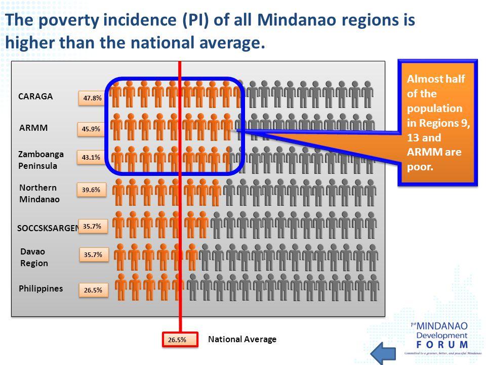 Zamboanga Peninsula CARAGA Northern Mindanao SOCCSKSARGEN Davao Region ARMM 45.9% 47.8% 35.7% 39.6% 43.1% Philippines 26.5% The poverty incidence (PI)