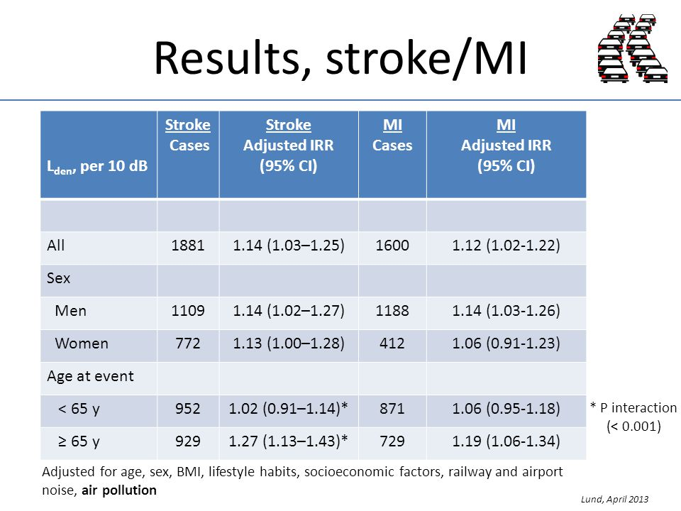 Results, stroke/MI L den, per 10 dB Stroke Cases Stroke Adjusted IRR (95% CI) MI Cases MI Adjusted IRR (95% CI) All18811.14 (1.03–1.25)16001.12 (1.02-1.22) Sex Men11091.14 (1.02–1.27)11881.14 (1.03-1.26) Women7721.13 (1.00–1.28)4121.06 (0.91-1.23) Age at event < 65 y9521.02 (0.91–1.14)*8711.06 (0.95-1.18) 65 y9291.27 (1.13–1.43)*7291.19 (1.06-1.34) * P interaction (< 0.001) Lund, April 2013 Adjusted for age, sex, BMI, lifestyle habits, socioeconomic factors, railway and airport noise, air pollution