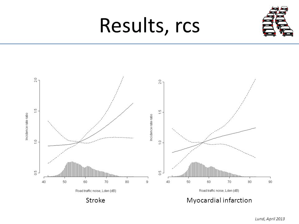 Results, rcs StrokeMyocardial infarction Lund, April 2013