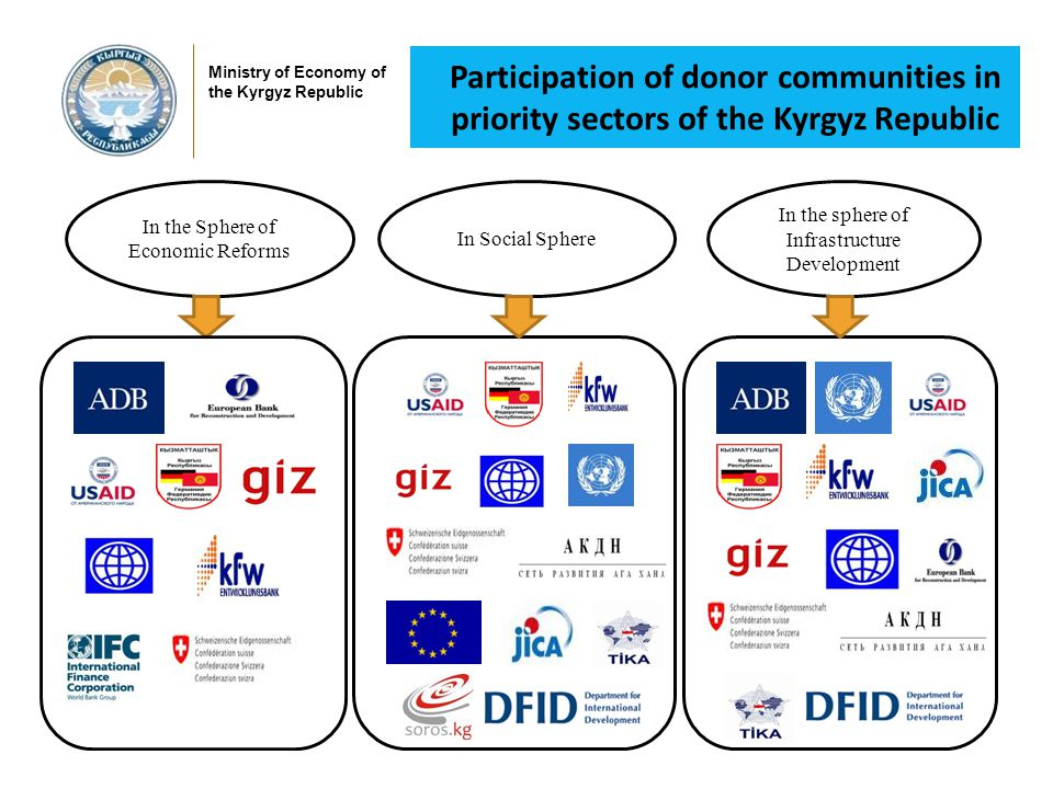 Technical assistance by Donors since 2007 (in mln. USD) Ministry of Economy of the Kyrgyz Republic