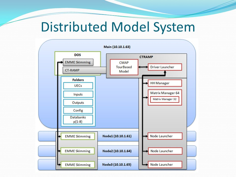 Distributed Model System