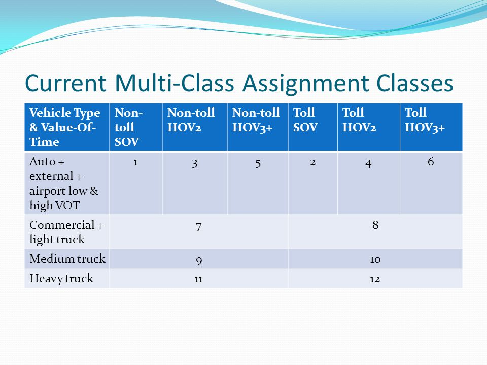 Current Multi-Class Assignment Classes Vehicle Type & Value-Of- Time Non- toll SOV Non-toll HOV2 Non-toll HOV3+ Toll SOV Toll HOV2 Toll HOV3+ Auto + external + airport low & high VOT 135246 Commercial + light truck 78 Medium truck910 Heavy truck1112