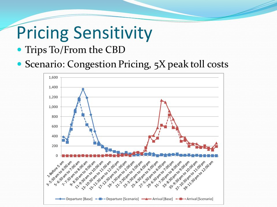 Trips To/From the CBD Scenario: Congestion Pricing, 5X peak toll costs Pricing Sensitivity