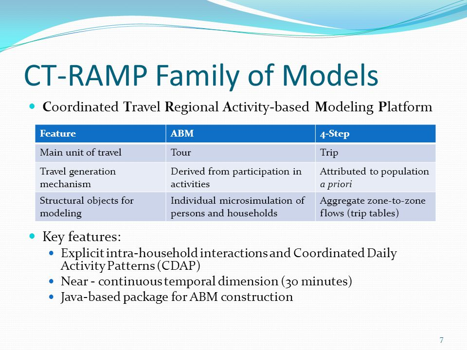 CT-RAMP Family of Models Coordinated Travel Regional Activity-based Modeling Platform Key features: Explicit intra-household interactions and Coordinated Daily Activity Patterns (CDAP) Near - continuous temporal dimension (30 minutes) Java-based package for ABM construction 7 FeatureABM4-Step Main unit of travelTourTrip Travel generation mechanism Derived from participation in activities Attributed to population a priori Structural objects for modeling Individual microsimulation of persons and households Aggregate zone-to-zone flows (trip tables)