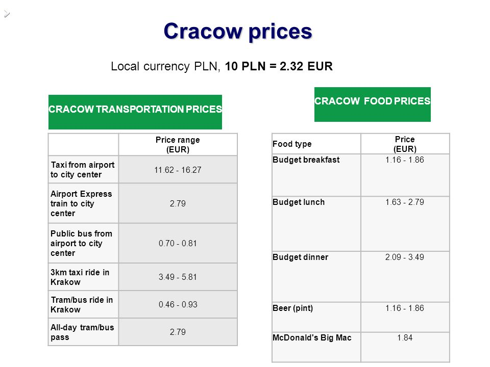 Cracow prices Local currency PLN, 10 PLN = 2.32 EUR Price range (EUR) Taxi from airport to city center 11.62 - 16.27 Airport Express train to city cen