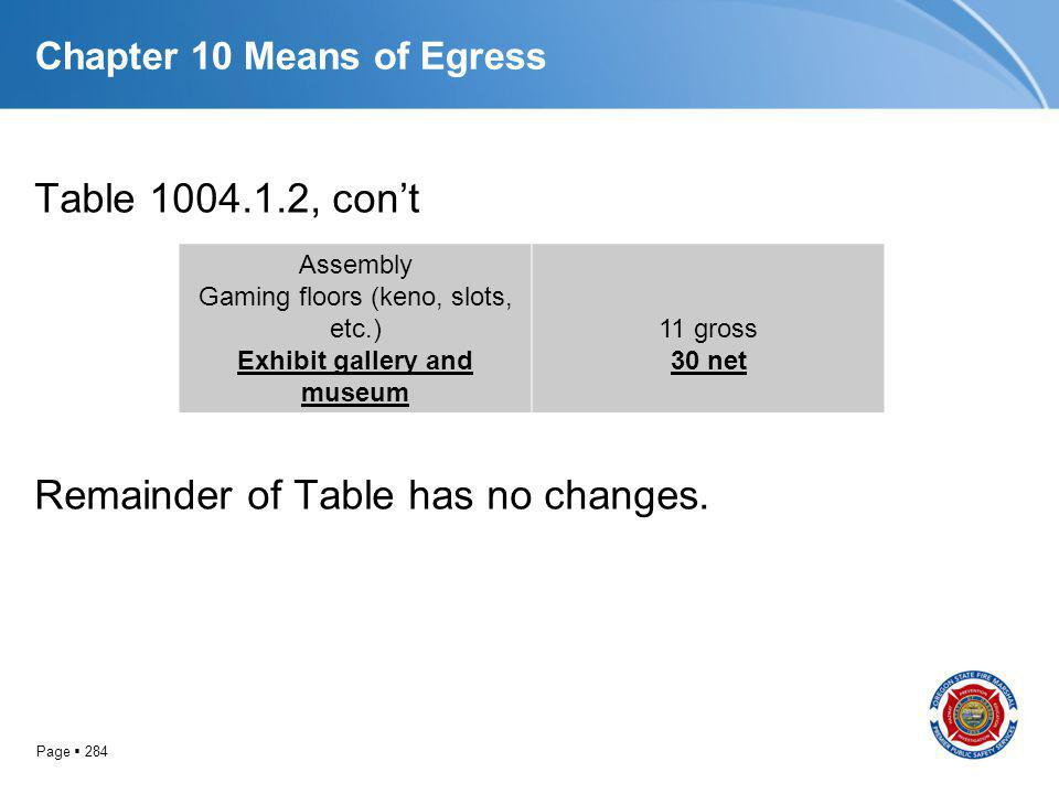 Page 284 Chapter 10 Means of Egress Table 1004.1.2, cont Remainder of Table has no changes. Assembly Gaming floors (keno, slots, etc.) Exhibit gallery