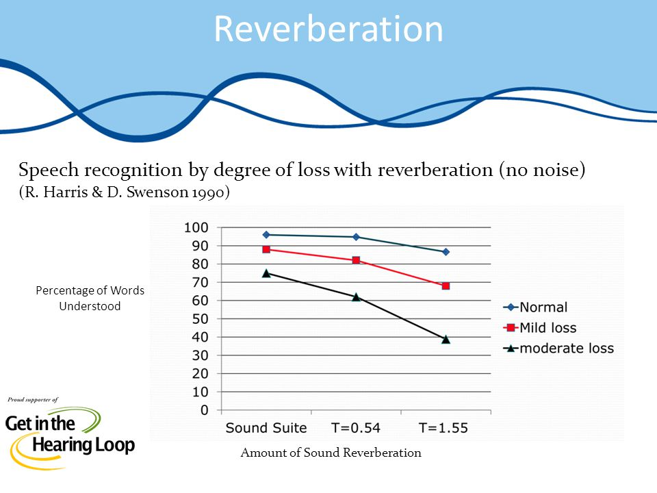 Reverberation Speech recognition by degree of loss with reverberation (no noise) (R. Harris & D. Swenson 1990) Amount of Sound Reverberation Percentag