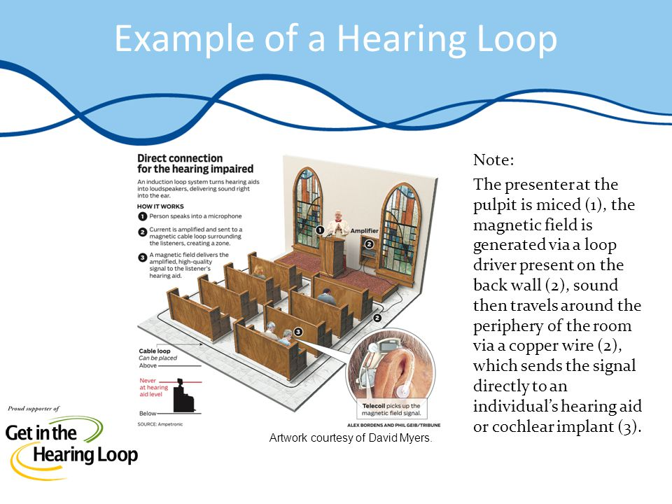 Example of a Hearing Loop Note: The presenter at the pulpit is miced (1), the magnetic field is generated via a loop driver present on the back wall (2), sound then travels around the periphery of the room via a copper wire (2), which sends the signal directly to an individuals hearing aid or cochlear implant (3).