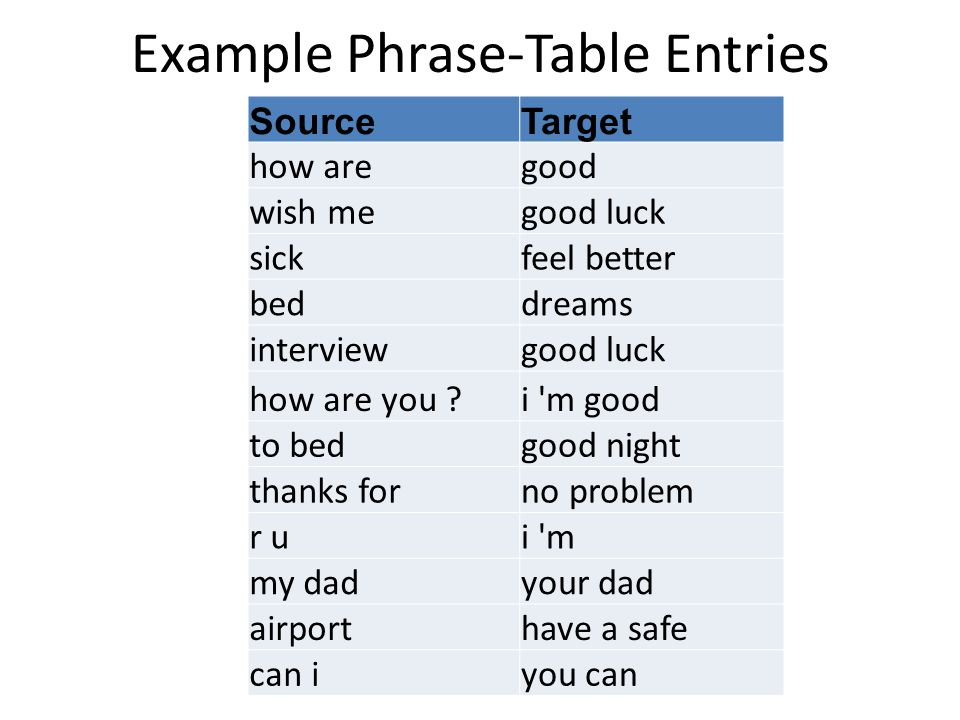 Example Phrase-Table Entries SourceTarget how aregood wish megood luck sickfeel better beddreams interviewgood luck how are you ?i m good to bedgood night thanks forno problem r ui m my dadyour dad airporthave a safe can iyou can