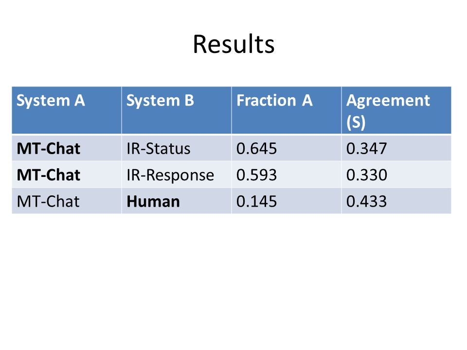 Results System ASystem BFraction AAgreement (S) MT-ChatIR-Status0.6450.347 MT-ChatIR-Response0.5930.330 MT-ChatHuman0.1450.433