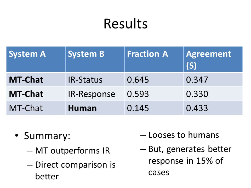 Results Summary: – MT outperforms IR – Direct comparison is better – Looses to humans – But, generates better response in 15% of cases System ASystem BFraction AAgreement (S) MT-ChatIR-Status0.6450.347 MT-ChatIR-Response0.5930.330 MT-ChatHuman0.1450.433
