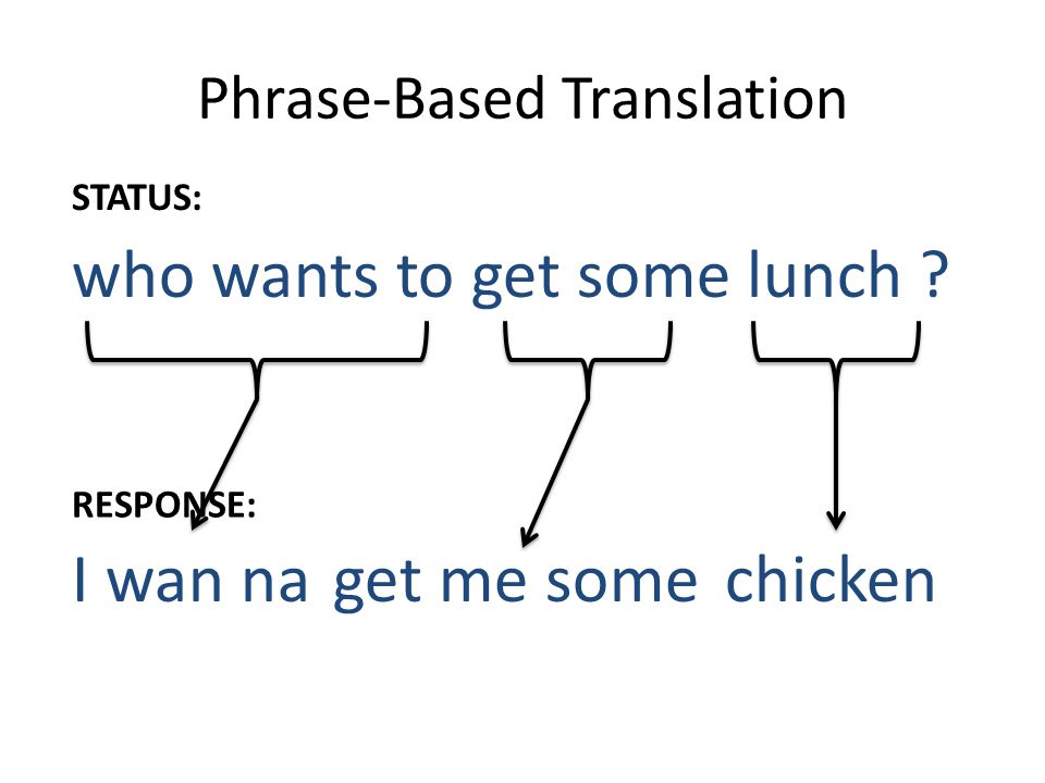 Phrase-Based Translation who wants to get some lunch ? I wan naget me somechicken STATUS: RESPONSE: