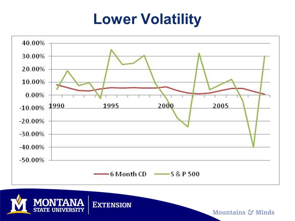Lower Volatility