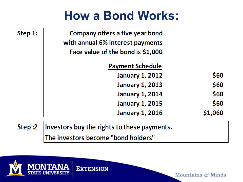 How a Bond Works:
