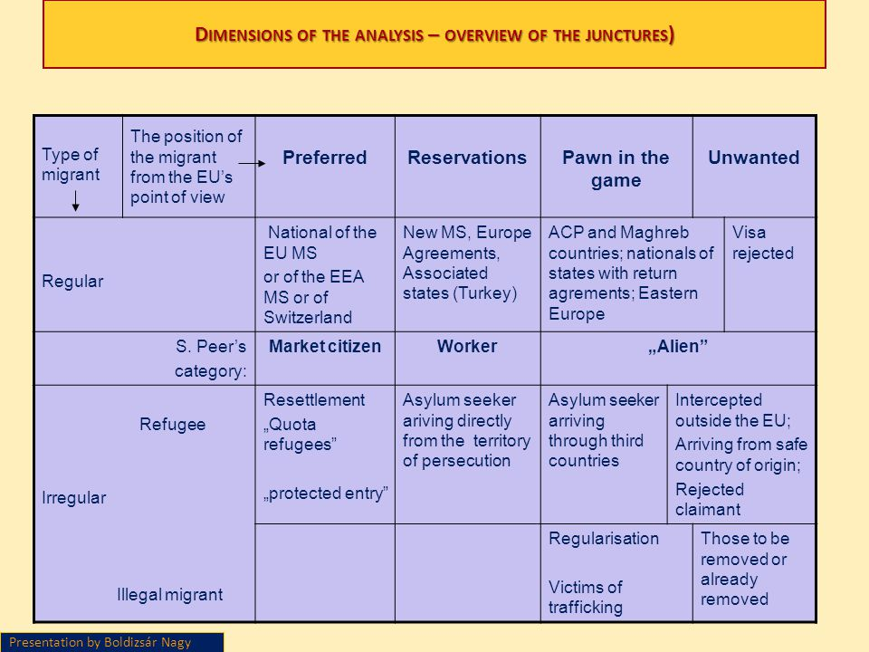 D IMENSIONS OF THE ANALYSIS – OVERVIEW OF THE JUNCTURES ) Type of migrant The position of the migrant from the EUs point of view PreferredReservations