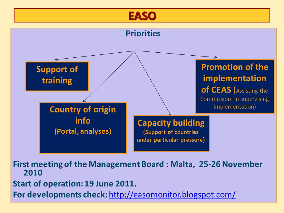 EASO Priorities First meeting of the Management Board : Malta, 25-26 November 2010 Start of operation: 19 June 2011. For developments check: http://ea