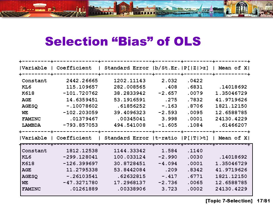 [Topic 7-Selection] 17/81 Selection Bias of OLS +---------+--------------+----------------+--------+---------+----------+ |Variable | Coefficient | Standard Error |b/St.Er.|P[|Z|>z] | Mean of X| +---------+--------------+----------------+--------+---------+----------+ Constant 2442.26665 1202.11143 2.032.0422 KL6 115.109657 282.008565.408.6831.14018692 K618 -101.720762 38.2833942 -2.657.0079 1.35046729 AGE 14.6359451 53.1916591.275.7832 41.9719626 AGESQ -.10078602.61856252 -.163.8706 1821.12150 WE -102.203059 39.4096323 -2.593.0095 12.6588785 FAMINC.01379467.00345041 3.998.0001 24130.4229 LAMBDA -793.857053 494.541008 -1.605.1084.61466207 +---------+--------------+----------------+--------+---------+----------+ |Variable | Coefficient | Standard Error |t-ratio |P[|T|>t] | Mean of X| +---------+--------------+----------------+--------+---------+----------+ Constant 1812.12538 1144.33342 1.584.1140 KL6 -299.128041 100.033124 -2.990.0030.14018692 K618 -126.399697 30.8728451 -4.094.0001 1.35046729 AGE 11.2795338 53.8442084.209.8342 41.9719626 AGESQ -.26103541.62632815 -.417.6771 1821.12150 WE -47.3271780 17.2968137 -2.736.0065 12.6588785 FAMINC.01261889.00338906 3.723.0002 24130.4229