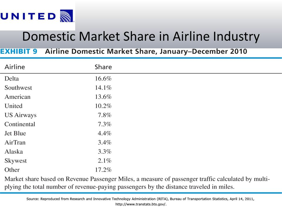Domestic Market Share in Airline Industry