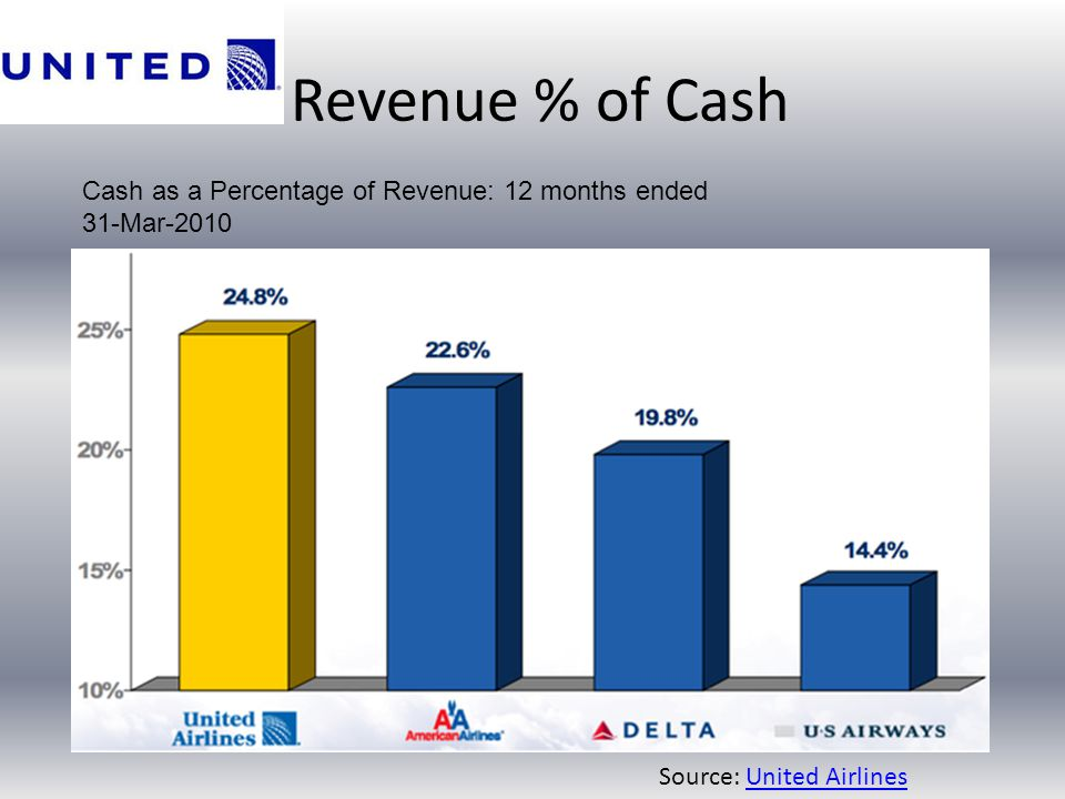 Revenue % of Cash Cash as a Percentage of Revenue: 12 months ended 31-Mar-2010 Source: United AirlinesUnited Airlines