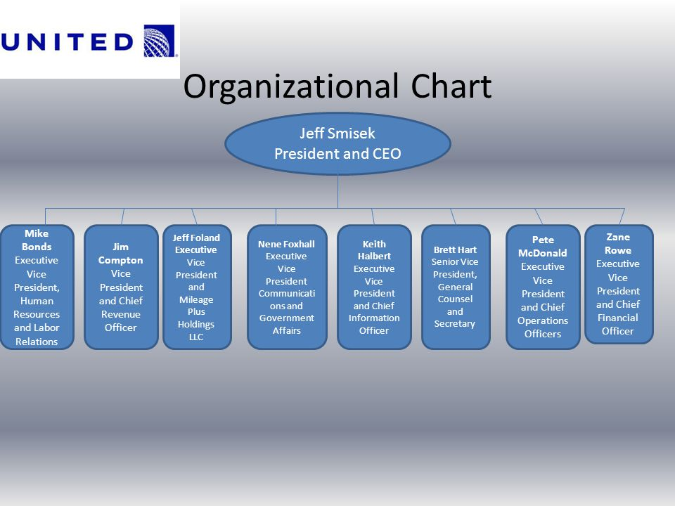 Organizational Chart Jeff Smisek President and CEO Mike Bonds Executive Vice President, Human Resources and Labor Relations Jim Compton Vice President