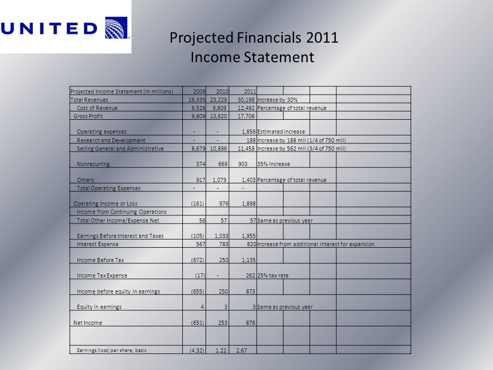 Projected Financials 2011 Income Statement Projected Income Statement (in millions)200920102011 Total Revenues16,335 23,229 30,198Increase by 30% Cost