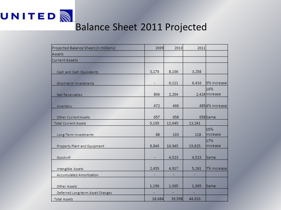 Balance Sheet 2011 Projected Projected Balance Sheet (in millions)200920102011 Assets Current Assets Cash and Cash Equivalents 3,170 8,106 3,258 Short