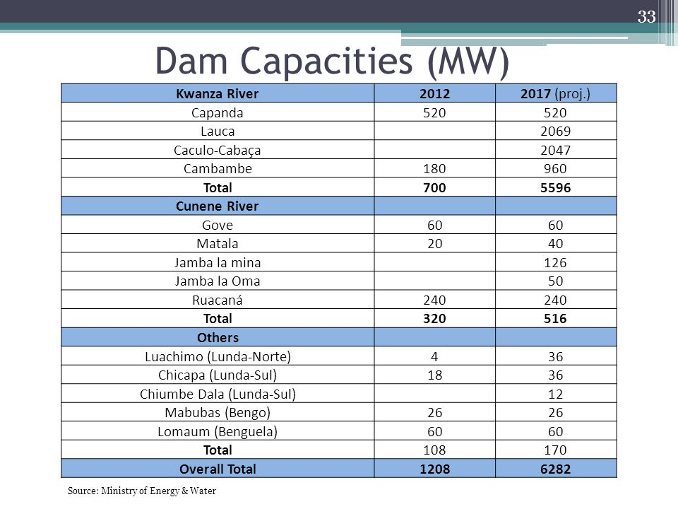 Dam Capacities (MW) 33 Kwanza River20122017 (proj.) Capanda520 Lauca 2069 Caculo-Cabaça 2047 Cambambe180960 Total7005596 Cunene River Gove60 Matala204