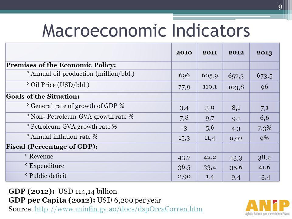 Macroeconomic Indicators GDP (2012): USD 114,14 billion GDP per Capita (2012): USD 6,200 per year Source: http://www.minfin.gv.ao/docs/dspOrcaCorren.h