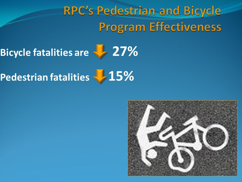 Bicycle fatalities are 27% Pedestrian fatalities 15%