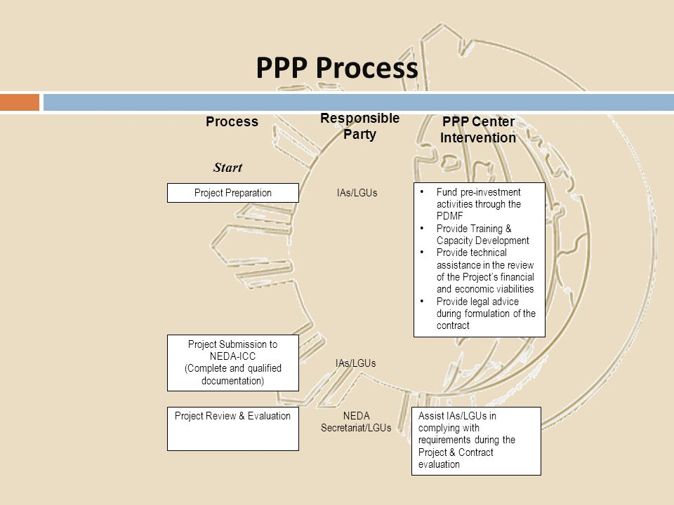 PPP Process PPP Center Intervention Responsible Party IAs/LGUs NEDA Secretariat/LGUs IAs/LGUs Process Start Project Submission to NEDA-ICC (Complete a