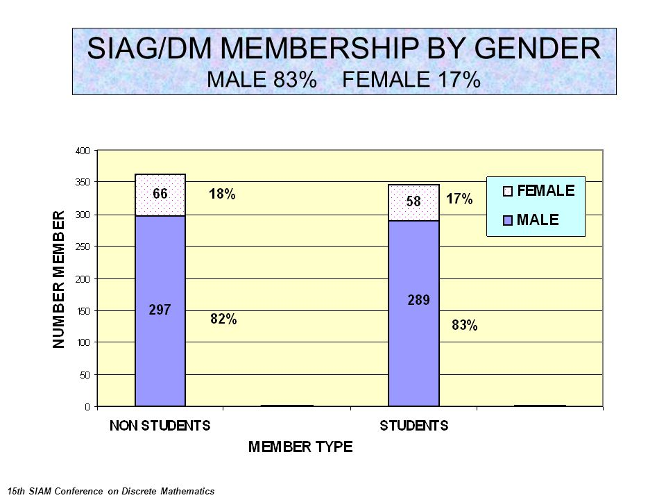 SIAG/DM MEMBERSHIP BY GENDER MALE 83% FEMALE 17% 15th SIAM Conference on Discrete Mathematics