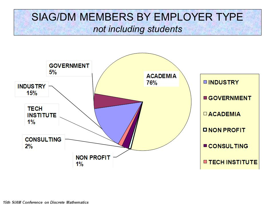 SIAG/DM MEMBERS BY EMPLOYER TYPE not including students 15th SIAM Conference on Discrete Mathematics