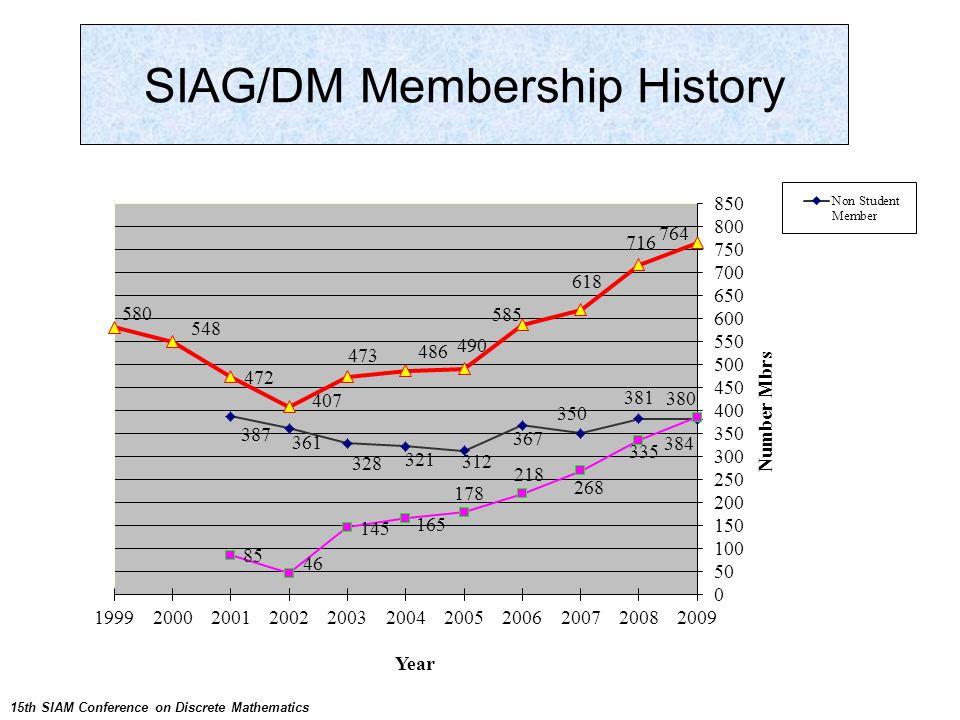 SIAG/SC Membership History SIAG/DM Membership History 15th SIAM Conference on Discrete Mathematics