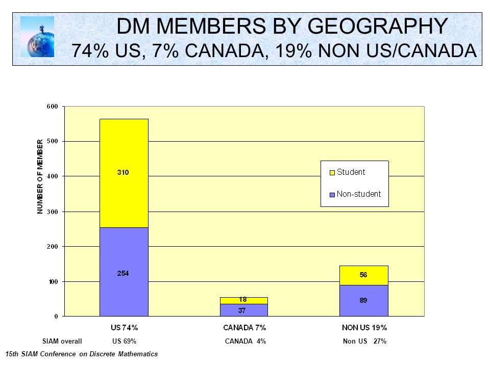 DM MEMBERS BY GEOGRAPHY 74% US, 7% CANADA, 19% NON US/CANADA 15th SIAM Conference on Discrete Mathematics SIAM overall US 69% CANADA 4% Non US 27%