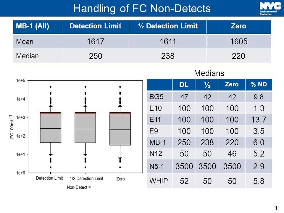 11 MB-1 (All)Detection Limit½ Detection LimitZero Mean Median Handling of FC Non-Detects 11 DL ½ Zero% ND BG E E E MB N N WHIP Medians