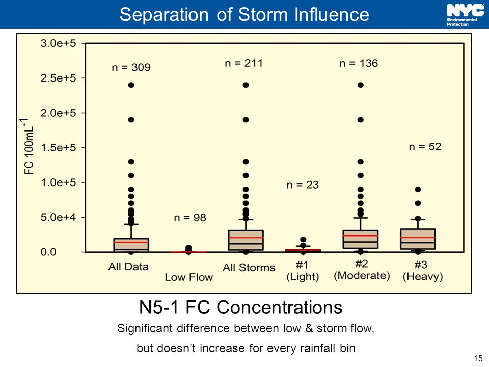 15 Separation of Storm Influence 15 N5-1 FC Concentrations Significant difference between low & storm flow, but doesnt increase for every rainfall bin