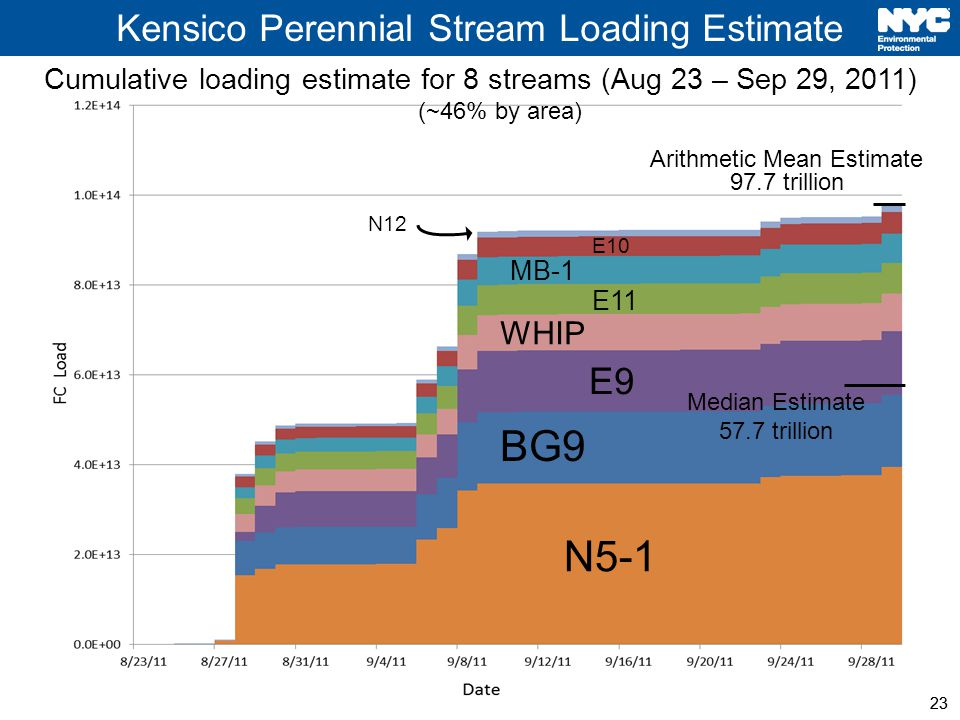 23 Kensico Perennial Stream Loading Estimate 23 Median Estimate 57.7 trillion Arithmetic Mean Estimate 97.7 trillion Cumulative loading estimate for 8 streams (Aug 23 – Sep 29, 2011) N5-1 BG9 E9 WHIP E11 MB-1 E10 N12 (~46% by area)