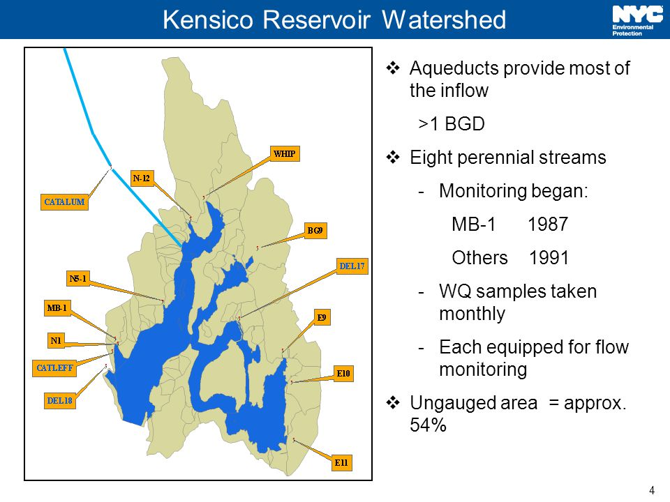 4 Kensico Reservoir Watershed Aqueducts provide most of the inflow >1 BGD Eight perennial streams -Monitoring began: MB Others WQ samples taken monthly -Each equipped for flow monitoring Ungauged area = approx.