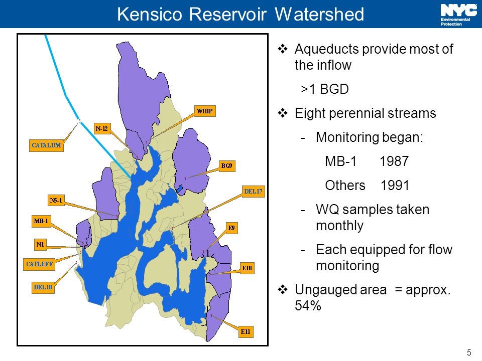 5 Kensico Reservoir Watershed Aqueducts provide most of the inflow >1 BGD Eight perennial streams -Monitoring began: MB Others WQ samples taken monthly -Each equipped for flow monitoring Ungauged area = approx.