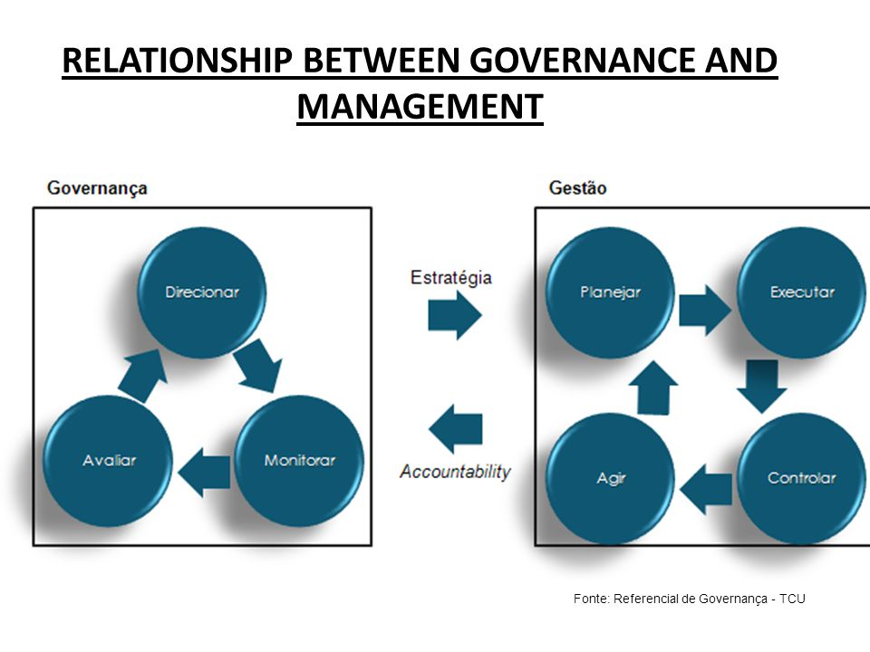 RELATIONSHIP BETWEEN GOVERNANCE AND MANAGEMENT Fonte: Referencial de Governança - TCU