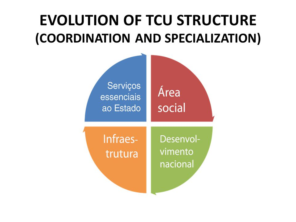 EVOLUTION OF TCU STRUCTURE (COORDINATION AND SPECIALIZATION)