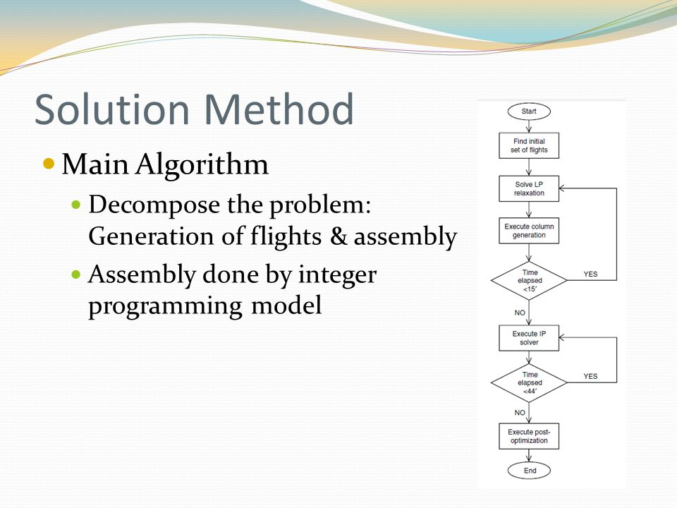 Main Algorithm Decompose the problem: Generation of flights & assembly Assembly done by integer programming model