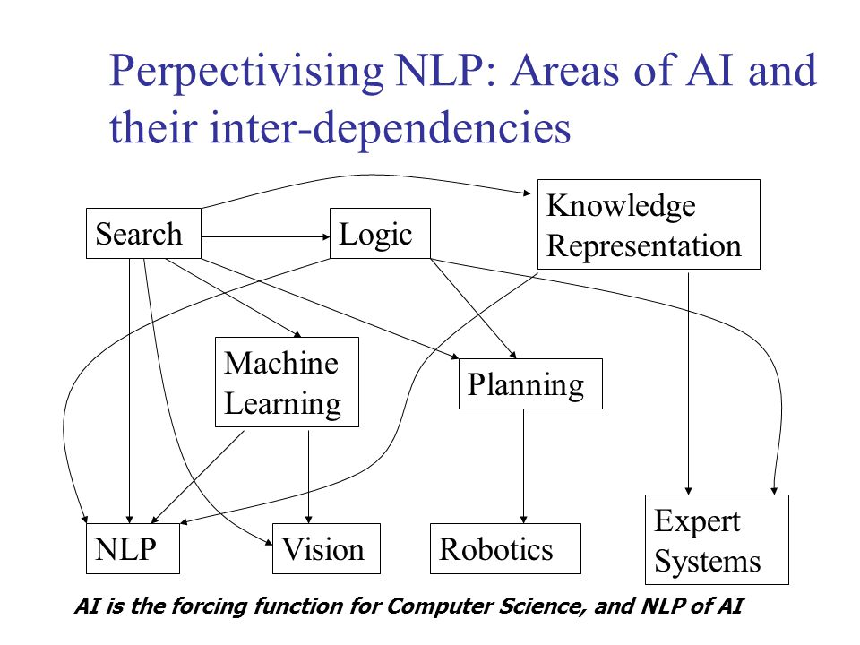 Perpectivising NLP: Areas of AI and their inter-dependencies Search Vision Planning Machine Learning Knowledge Representation Logic Expert Systems RoboticsNLP AI is the forcing function for Computer Science, and NLP of AI