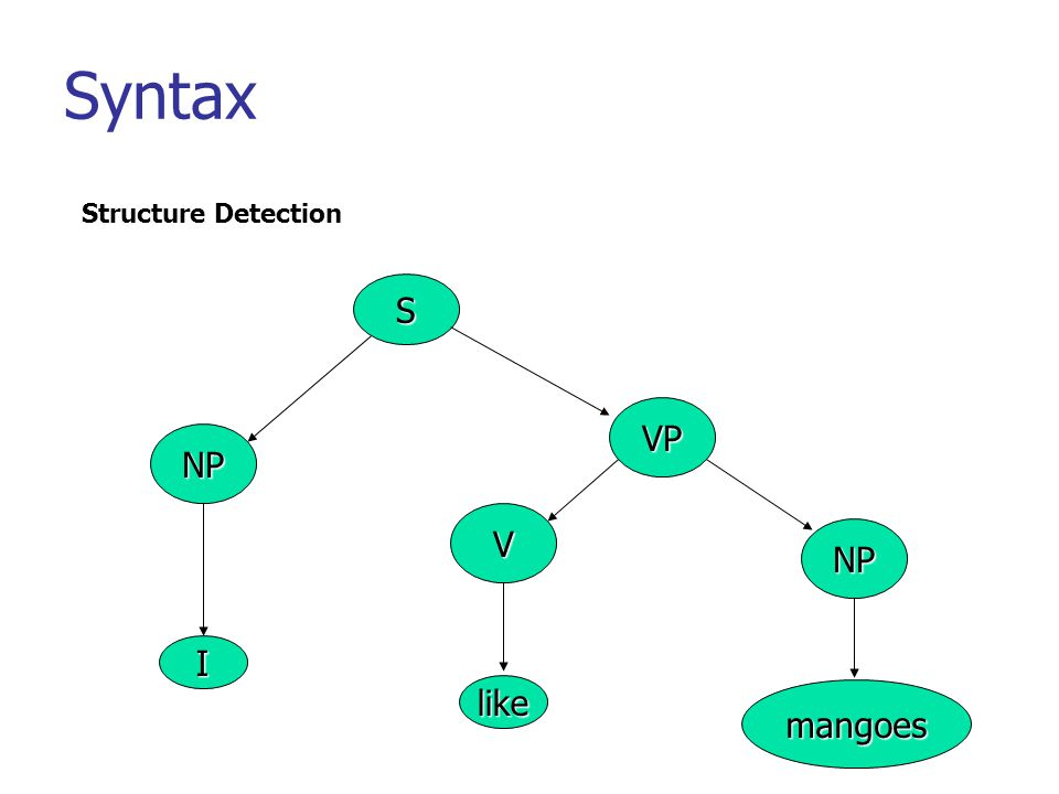 Syntax Structure Detection S NP VP V NP I like mangoes