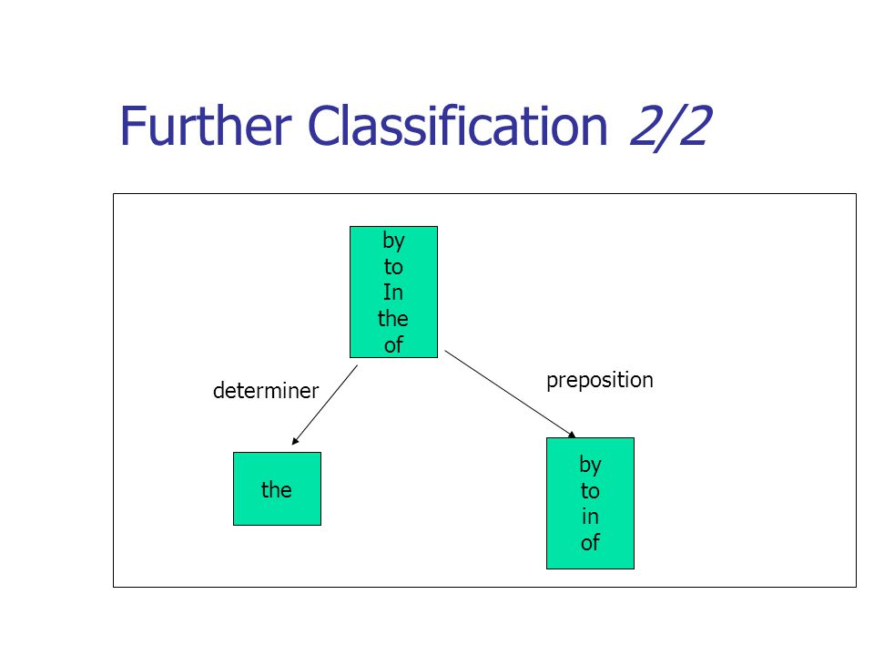 Further Classification 2/2 by to In the of the by to in of determiner preposition