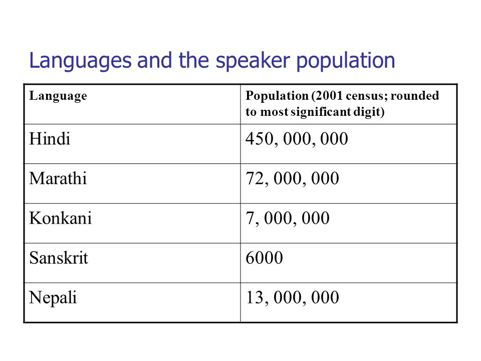 Languages and the speaker population LanguagePopulation (2001 census; rounded to most significant digit) Hindi450, 000, 000 Marathi72, 000, 000 Konkani7, 000, 000 Sanskrit6000 Nepali13, 000, 000