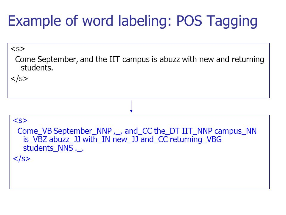 Example of word labeling: POS Tagging Come September, and the IIT campus is abuzz with new and returning students. Come_VB September_NNP,_, and_CC the